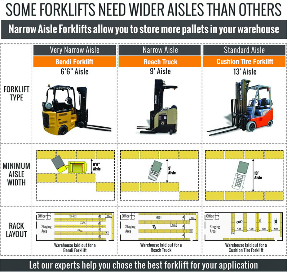 Warehouse Layout Design Forklift Aisle Width Guide